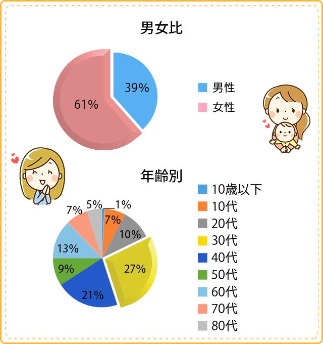 【男女比:男性39%/女性61%】【年齢別:10歳以下1%/10代7%/20代10%/30代27%/40代21%/50代9%/60代13%/70代7%/80代5%】